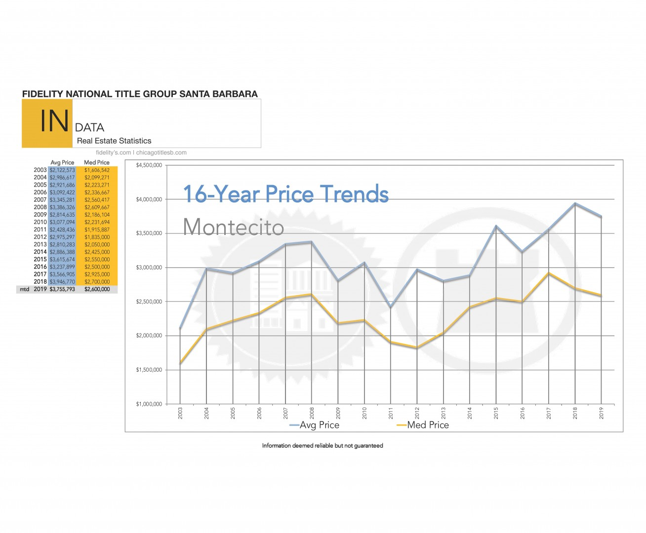 Montecito 29 year Real Estate Price Trend