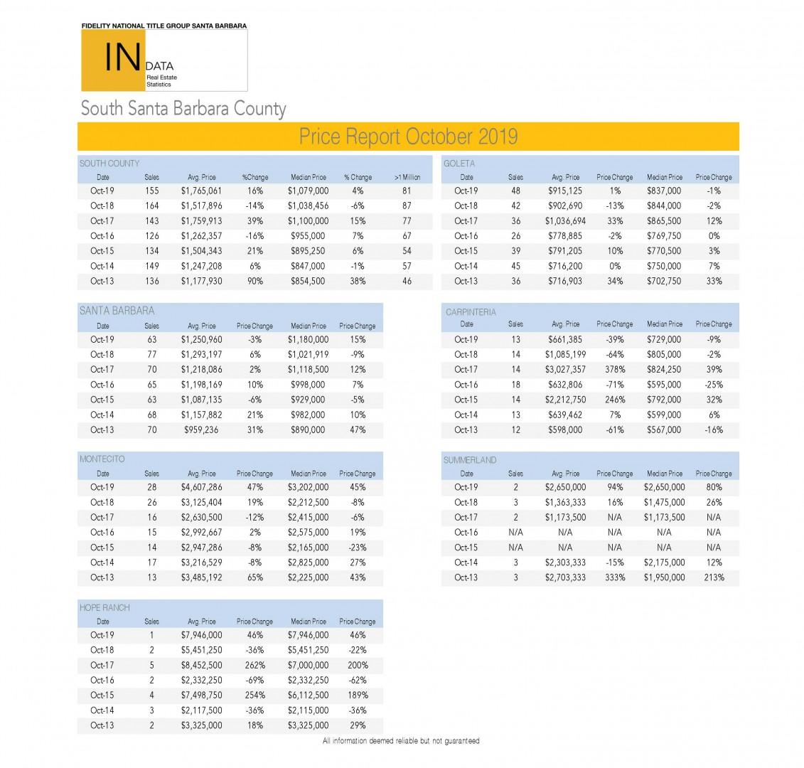 Price Report 10_2019NEW
