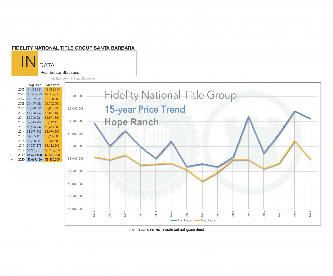 The Santa Barbara Real Estate Market Reports for April 2020